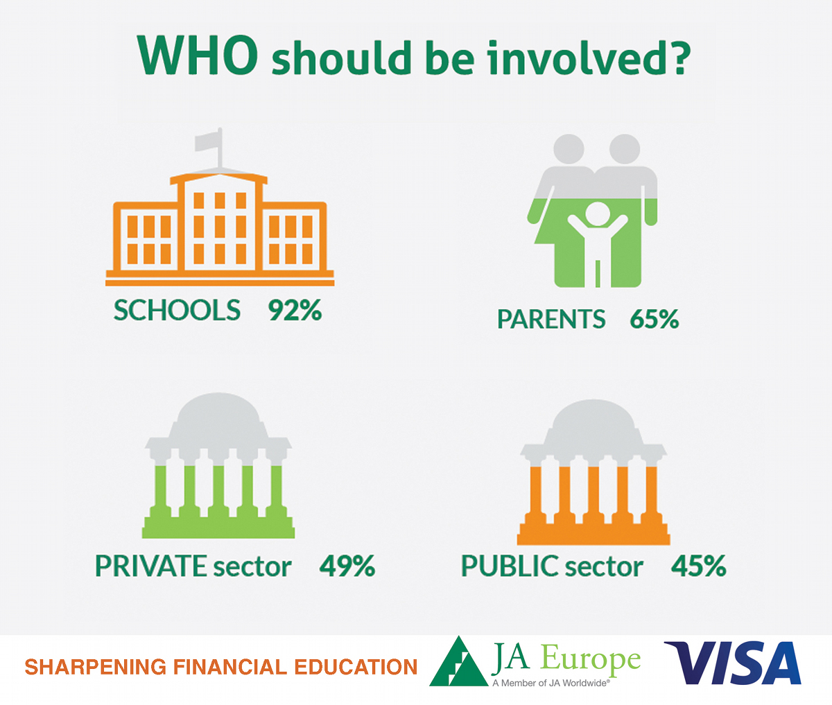 Financial Education Report Visa Ja Europe Who